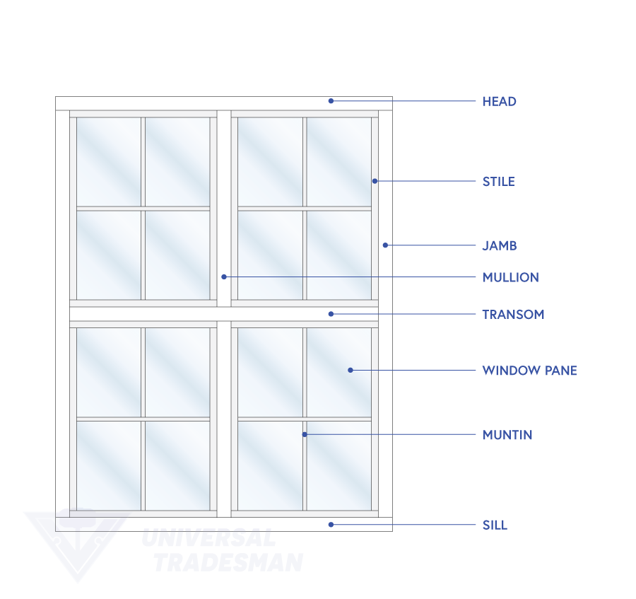 Window terminology and window anatomy