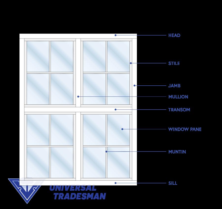 Window terminology and window anatomy