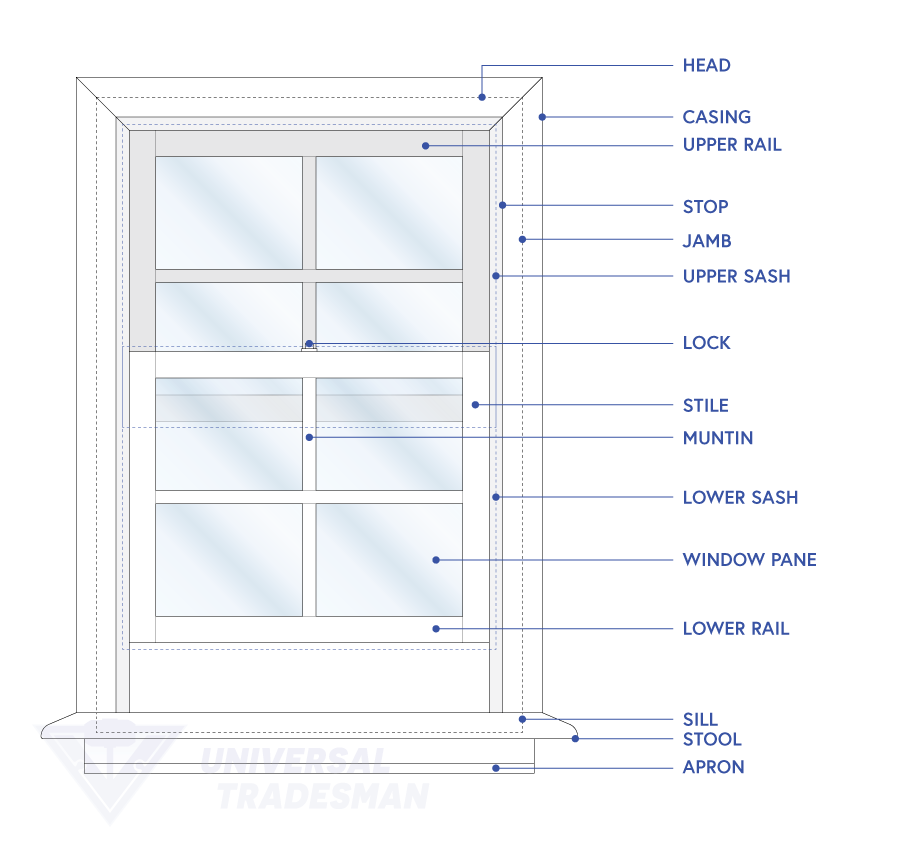Window terminology and window anatomy for traditional windows