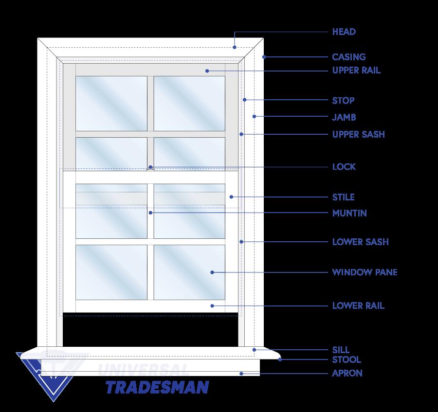 Window terminology and window anatomy for traditional windows